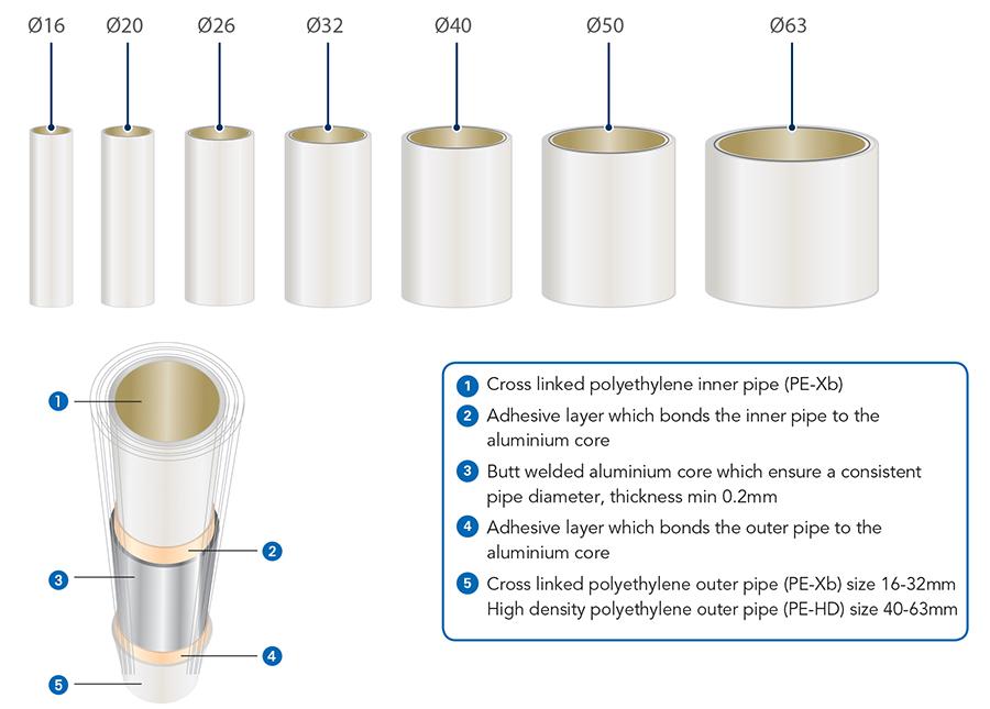 Gerpex MultiLayer Composite Pipe - Emmeti