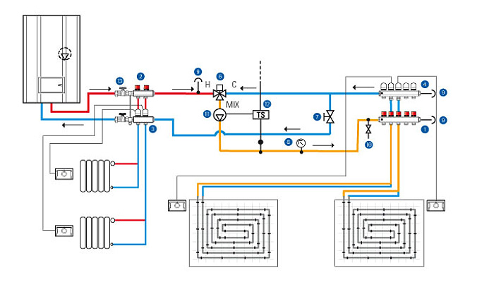 T3 UFH Manifolds - Emmeti Underfloor Heating Schematic on basement heating, wall heating, solar combisystem, radiator heating, constant air volume, ceiling heating, home heating, storage heater, thermal mass, boiler heating, coefficient of performance, infloor heating, operative temperature, fan heater, gas heating, variable air volume, solar water heating, thermal comfort, water heating, solar chimney, oil heating,