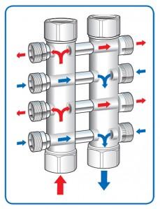mixer manifold flow