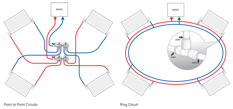 ring vs star circuit