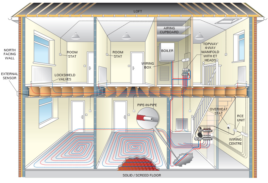 t2 wall hung radiator & ufh manifolds - emmeti inncom room wiring diagram room radiator diagram