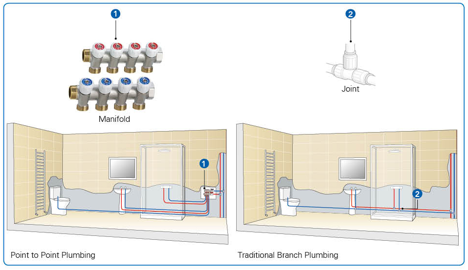 What is point to point plumbing